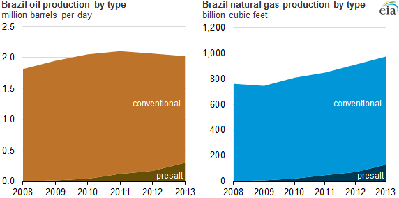 graph of Brazil oil and natural gas production by type, as explained in the article text