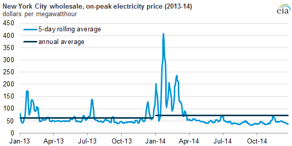 Wholesale Power Prices Increase Across The Country In 2014