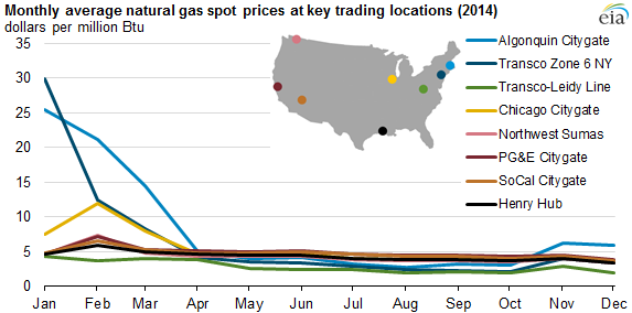 Gas Prices Chicago >> Because Of Cold Start Average Natural Gas Spot Prices Were Higher