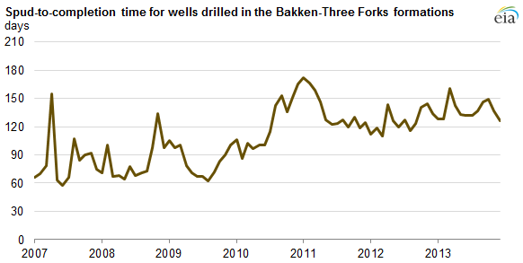 graph of spud-to-completion time for wells drilled in  the Bakken-Three Forks formation, as explained in the article text
