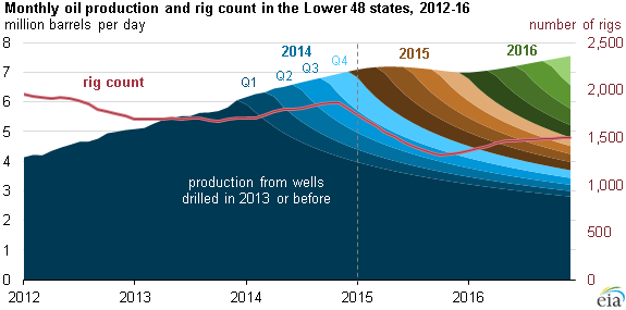 Lower 48 Oil Production Outlook Stable Despite Expected Near Term Reduction In Rig Count