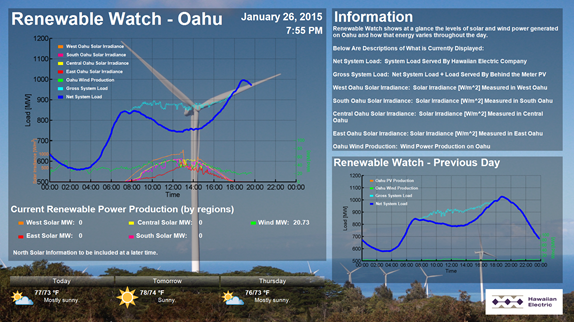 renewable watch - Oahu, as explained in the article text