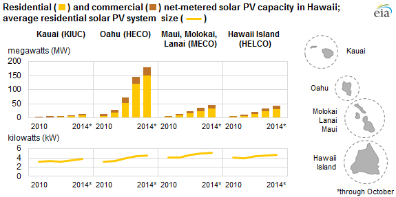 graph of residential and commercial net-metered solar PV capacity in Hawaii; average residential solar system size, as explained in the article text