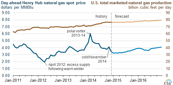 graph of day-ahead Henry Hub natural gas spot prices and U.S. total marketed natural gas production, as explained in the article text