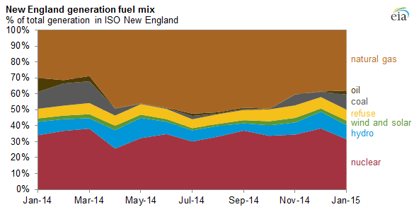 graph of New England fuel generation mix, as explained in the article text