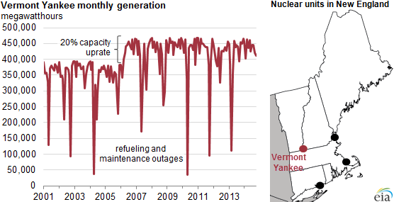 graph of Vermont Yankee monthly generation, as explained in the article text