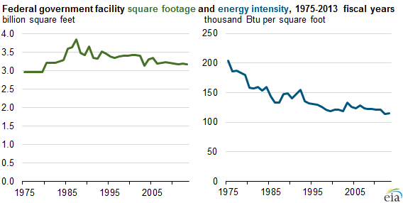 Graph of federal government square footage and energy intensity, as explained in the article text