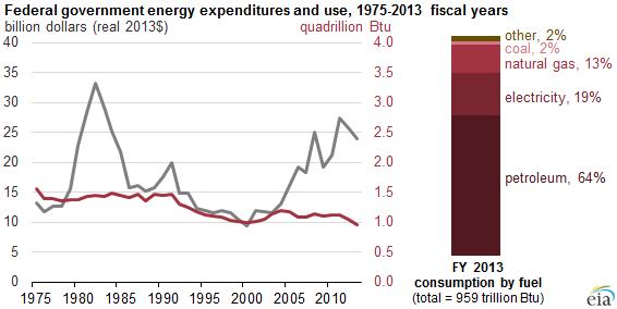 【アメリカ】連邦政府によるエネルギー消費量、1975年以来で過去最少に 2