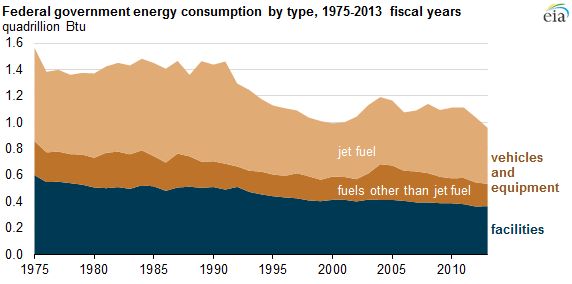 【アメリカ】連邦政府によるエネルギー消費量、1975年以来で過去最少に 1