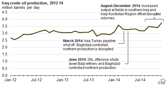 Graph of Iraq crude oil production, as explained in the article text