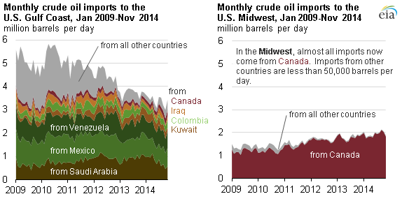 EIA tracking tool shows light-sweet crude oil imports to