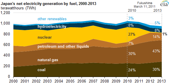 Graph of Japan's net electricity generation by fuel, as explained in the article text