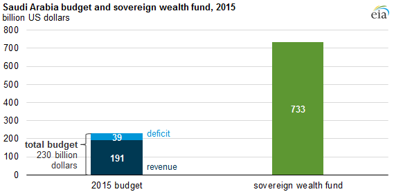 Graph of Saudi Arabia budget and sovereign wealth fund, as explained in the article text