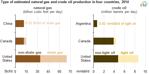 Graph of type of estimated natural gas and crude oil production in four countries in 2014, as explained in the article text