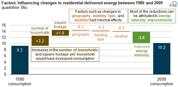 graph of factors influencing changes in residential delivered energy between 1980 and 2009, as explained in the article text