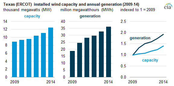graph of Texas (ERCOT) installed wind capacity and annual generation, as explained in the article text