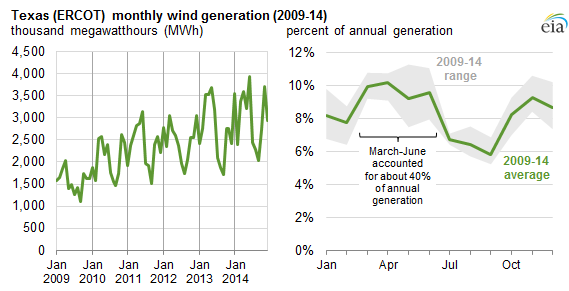 graph of Texas (ERCOT) monthly wind generation, as explained in the article text