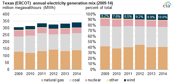 graph of Texas (ERCOT) annual electricity generation mix, as explained in the article text