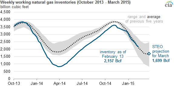 Weekly Natural Gas Storage Report