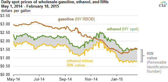 Higher Rin Prices Support Continued Ethanol Blending Despite Lower Gasoline Prices Today In Energy U S Energy Information Administration Eia