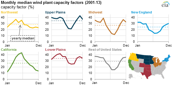 capacity factor of wind