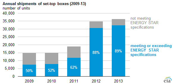 graph of annual shipments of set-top boxes, as explained in the article text