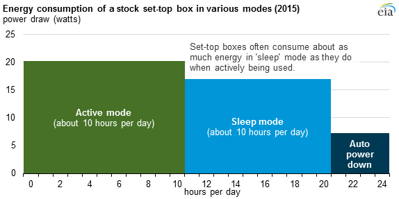 graph of daily energy consumption of a representative set-top box in various modes, as explained in the article text
