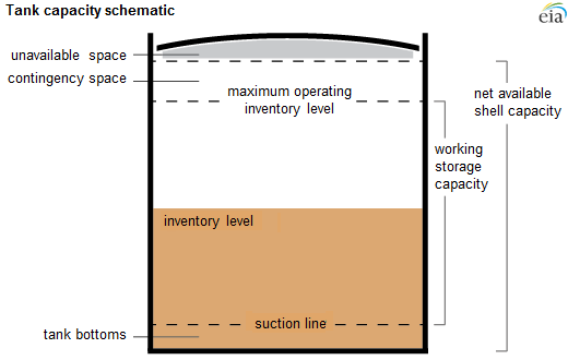 storage capacity schematics, as explained in the article text