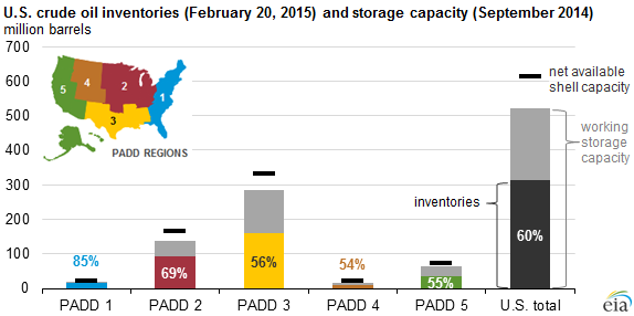 graph of U.S. crude oil storage capacity, as explained in the article text