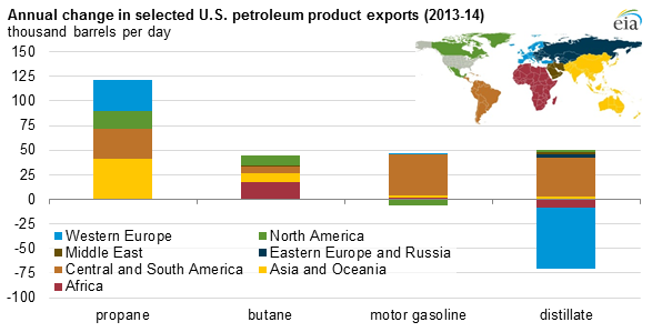 graph of annual change in selected U.S. petroleum product exports, as explained in the article text