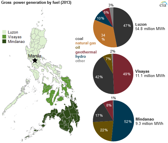 power supply shortages in the philippines Irena rra philippines 2017  distribution utilities have requested significant stress to power supply in mindanao power shortages from hydropower for.