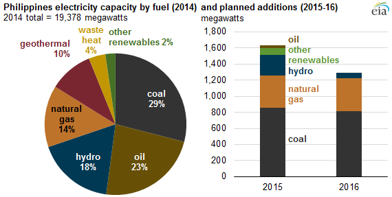graph of Philippines electricity capacity by fuel and planned additions, as explained in the article text