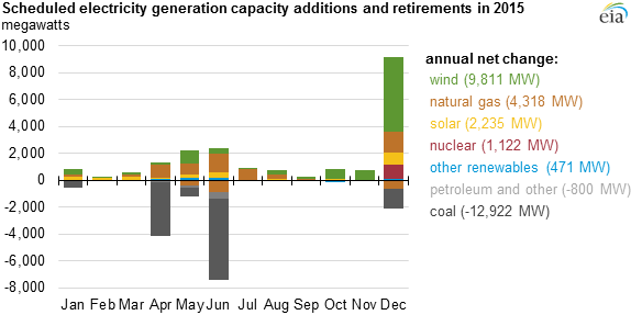 scheduled 2015 capacity additions mostly wind and natural