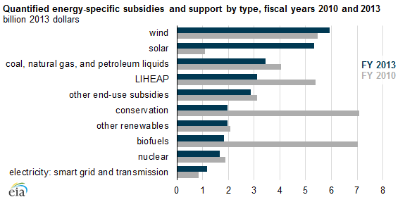 Total energy subsidies decline since 2010, with changes in support ...
