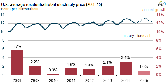 graph of monthly average U.S. retail electricity price, as explained in the article text
