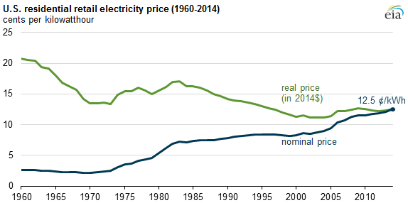 Gas Prices In California >> Growth in residential electricity prices highest in 6 ...
