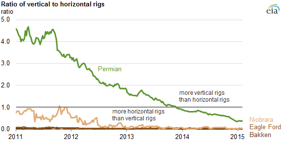 graph of ratio of vertical to horizontal wells, as explained in the article text