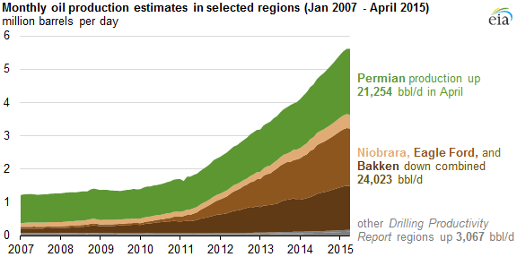 Falling Rig Counts Drive Projected Near Term Oil Production Decline In 3 Key U S Regions