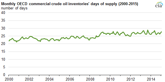graph of monthly OECD commercial crude oil inventory days of supply, as explained in the article text