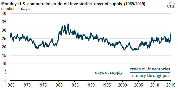 U S  commercial crude oil inventories now provide the most