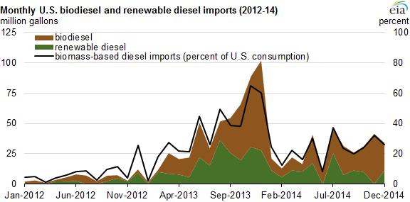 graph of monthly U.S. biodiesel and renewable diesel imports, as explained in the article text