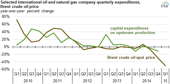 Upstream Capital Expenditure Declined 12 Year Over Year In Fourth