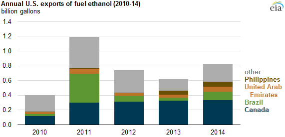 U S  ethanol exports in 2014 reach highest level since 2011