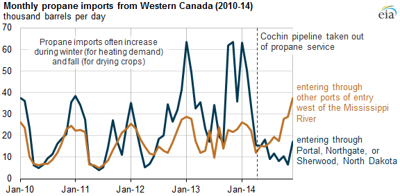graph of monthly propane imports from Western Canada, as explained in the article text