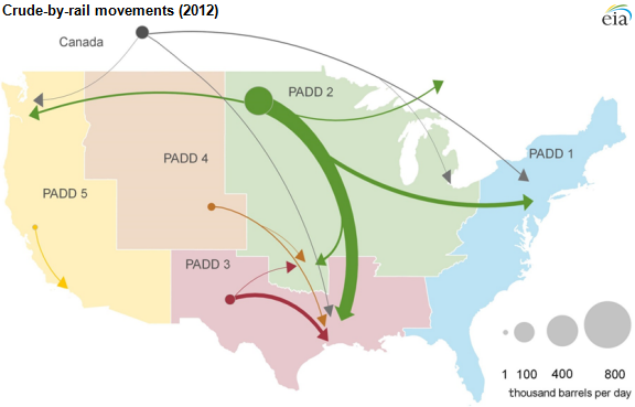 New EIA monthly data track crude oil movements by rail Today in