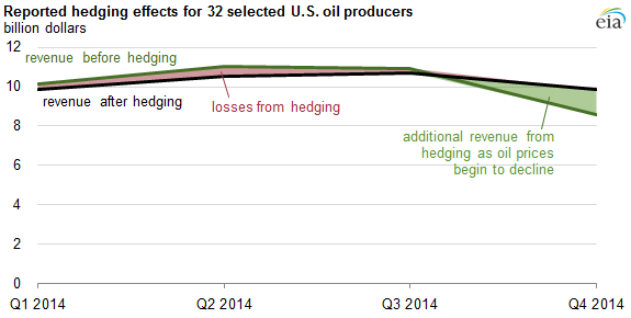 graph of reported hedging effects for 32 selected U.S. oil producers, as explained in the article text