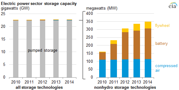 graph of electric power sector storage capacity, as explained in the article text
