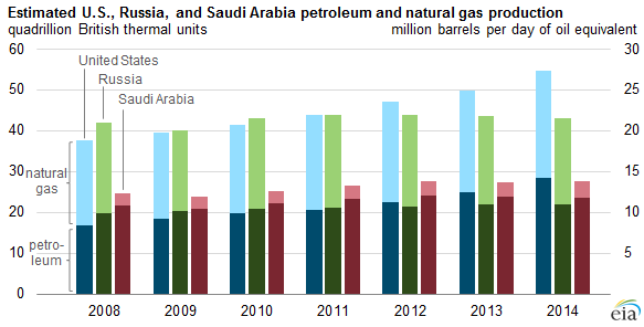 graph of estimated U.S., Russia, and Saudi Arabia petroleum and natural gas production, as explained in the article text