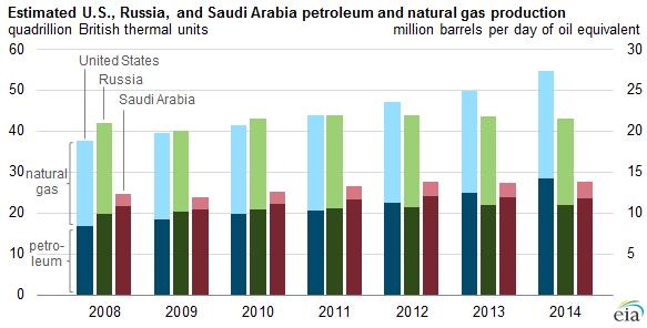 Saudi Arabia Natural Gas Consumption