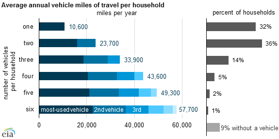graph of average annual vehicle miles traveled per household, as explained in the article text